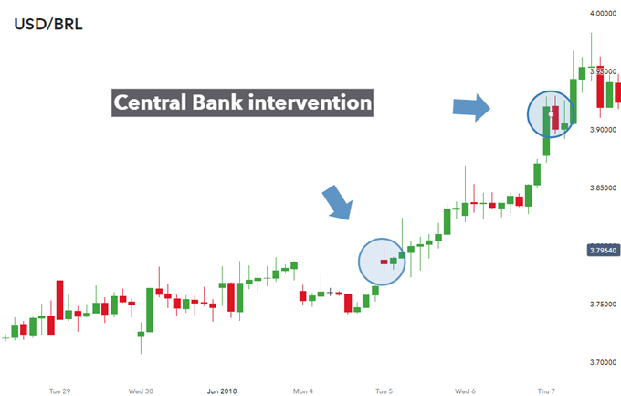Foreign exchange intervention failure (USD/BRL)
