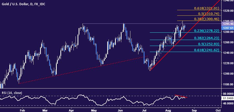 Tradingview Crude Oil