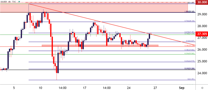 Silver Four Hour Price Chart