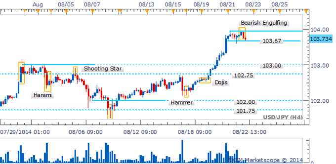El USD/JPY está en una coyuntura crítica cerca del 104.00 con ausencia de señales bajistas