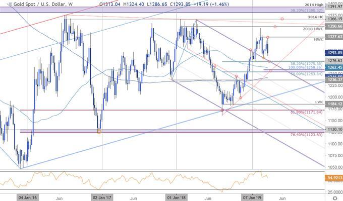XAU/USD Price Chart - Gold Weekly