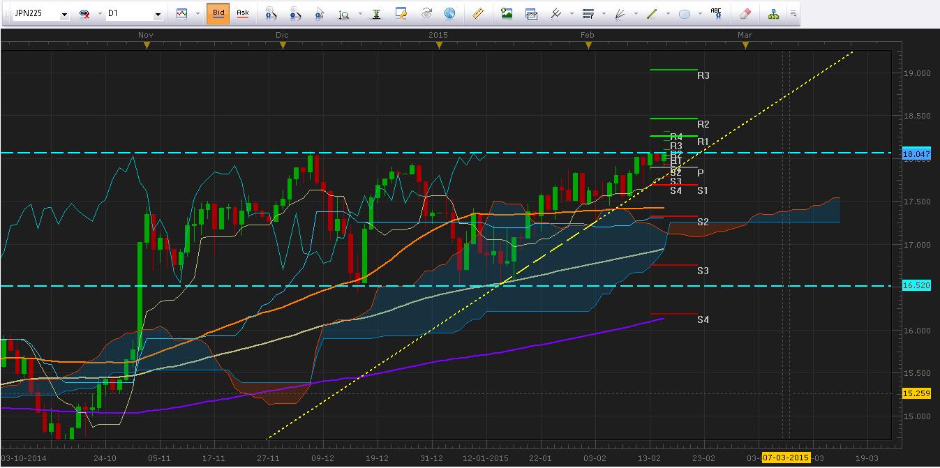 Nikkei (JPN225) alcanza importante resistencia - ¿Podrá romperla?