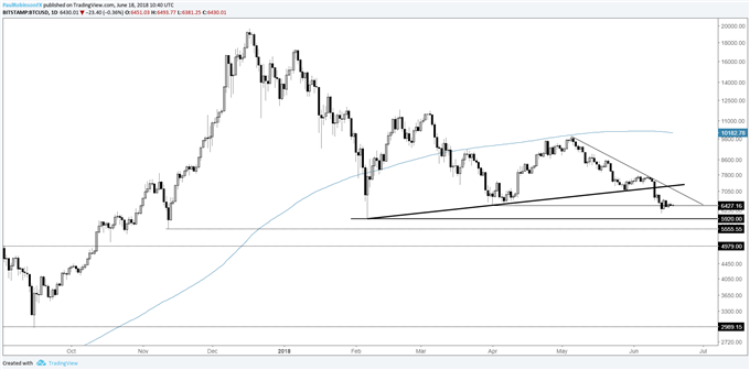 BTC/USD Daily Log Chart, 5920 is an important level