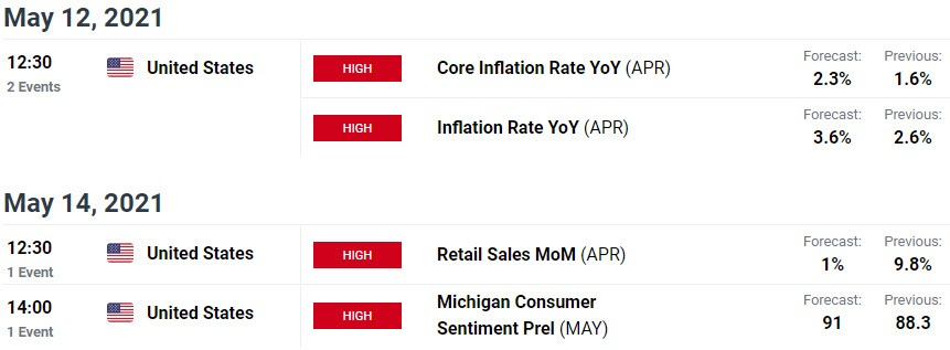 Triển vọng đô la Mỹ: DXY lao dốc vào tháng 5 - USD trong tự do sau giảm giá sau NFP