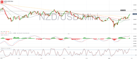 NZD/USD Weekly Chart - IG, New Zealand Dollar, US Dollar