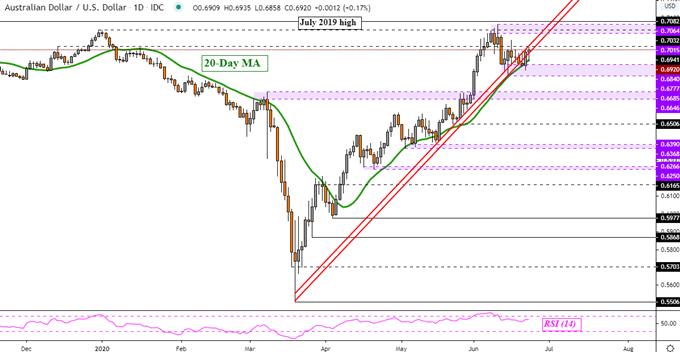 Dow Jones, S&P 500, AUD/USD: Trade Wars Still Matter, Navarro 180 Shows