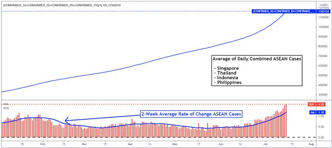 Perspectiva del dólar estadounidense: SGD, THB, IDR, PHP pueden caer por fuga de capitales, riesgos de Covid