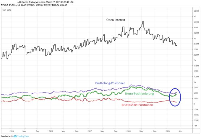 Ölpreis WTI COT Daten Analyse