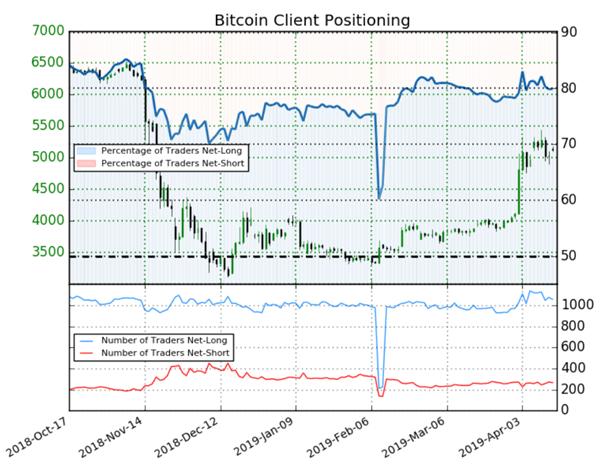 Bitcoin : signal haussier donné par le positionnement des traders sur la cryptomonnaie