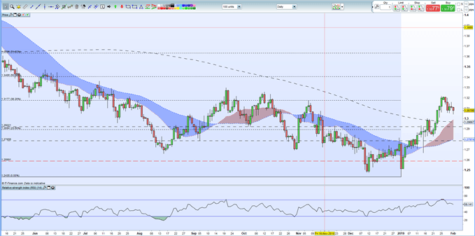 Sterling (GBP)Weekly Technical Outlook: Charts Levels Remain Intact