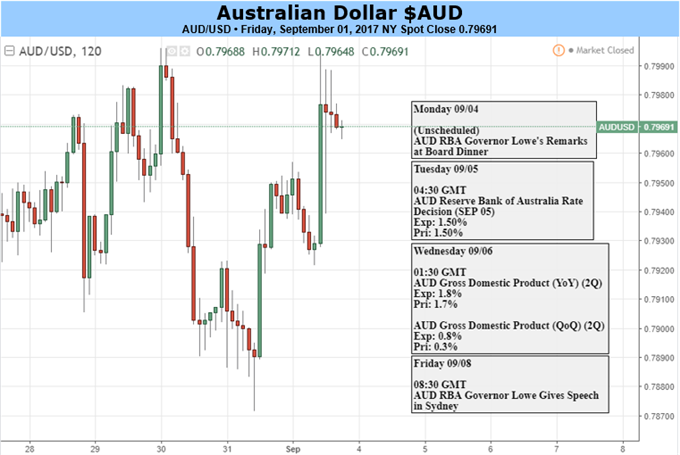 Australian Dollar: Big Week Looms, But Will it Really Matter?