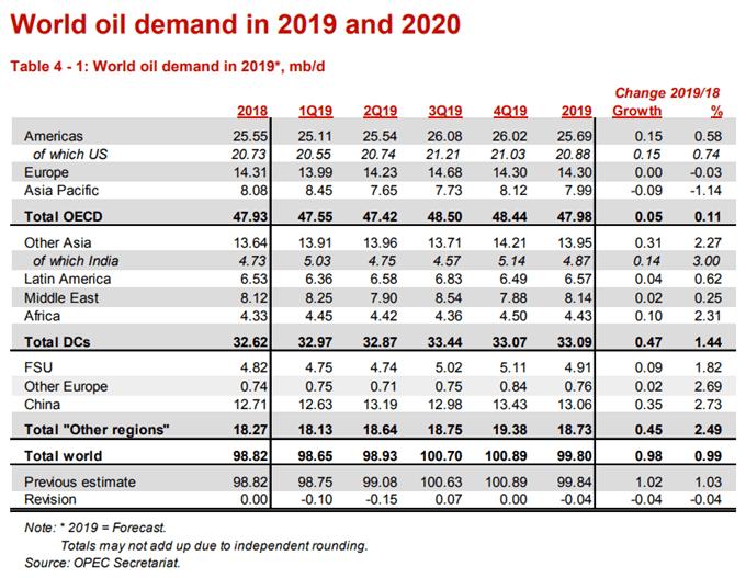 World Oil Demand Chart 2019 2020