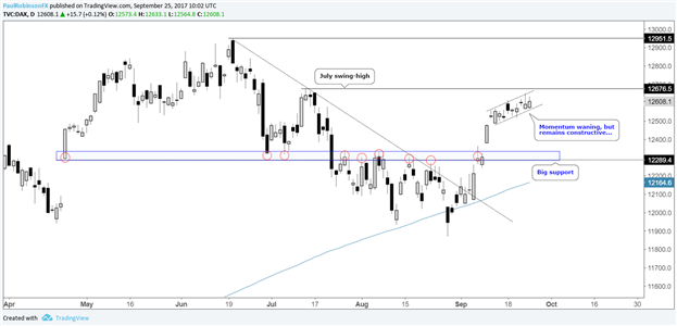 DAX Losing Steam, but Still Constructive; CAC In Need of a Pullback