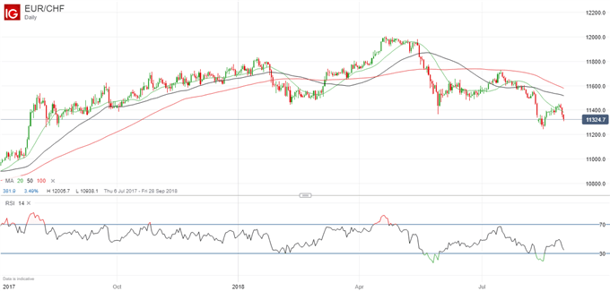 Le cours EUR/CHF chute en direction d'un niveau de support critique