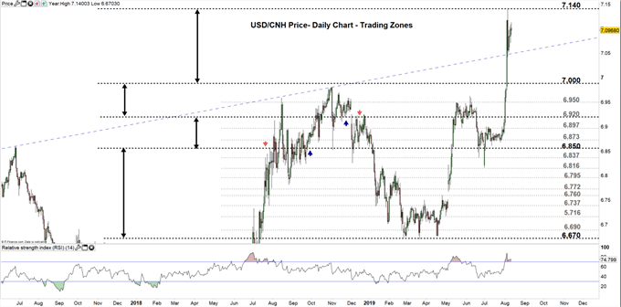USDCNH price daily chart 12-08-19 Zoomed out