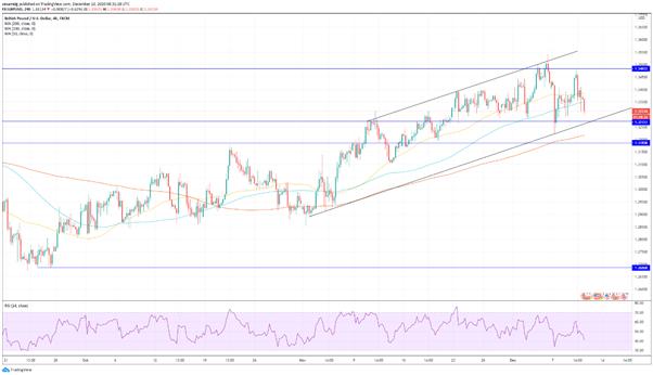 GBP/USD y FTSE 100: la libra corrige y el FTSE 100 se aferra a los avances