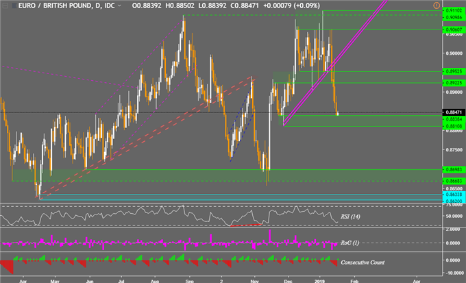 Chart of EUR/GBP (Daily)