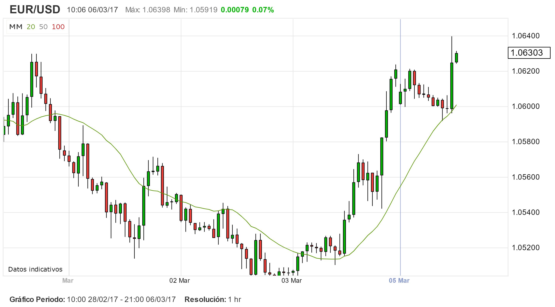 EUR/USD. Los mercados se preparan a la semana del BCE.