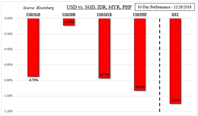 US Dollar Performance Against ASEAN Currencies