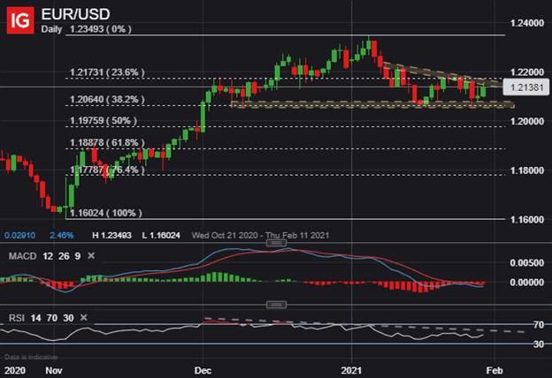 EURUSD Price Chart Euro to US Dollar Technical Forecast