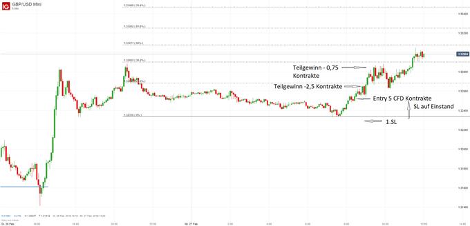 Trading-Strategien auf Intraday-Basis - GBPUSD und EURJPY