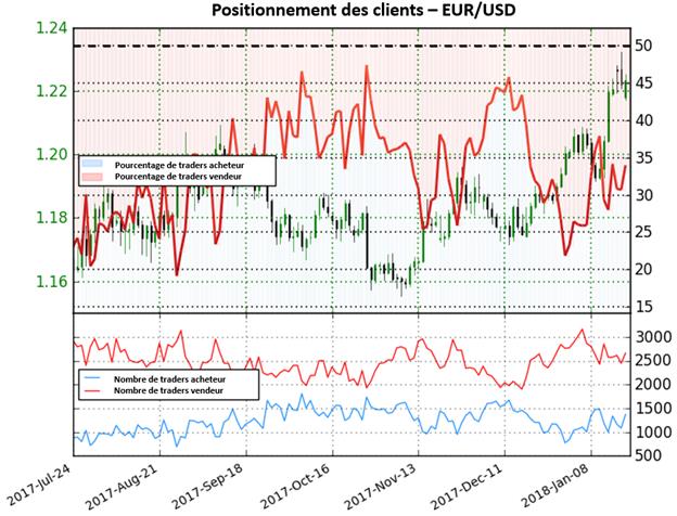 EUR/USD: Le positionnement donne une perspective mitigée