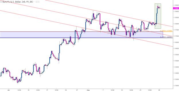 EUR/USD Eyes 1.2000 as USD Begins a Busy Week Near 2.5 Year Lows