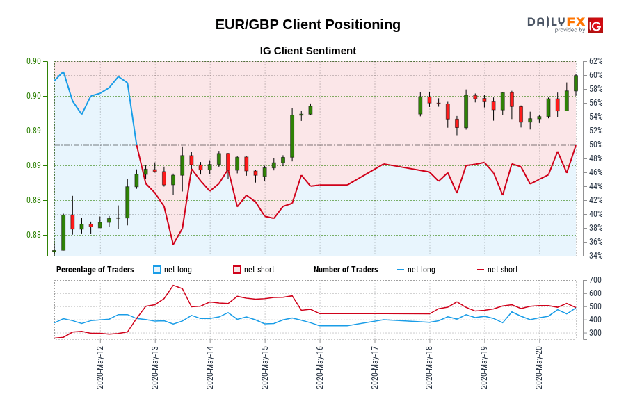 EUR/GBP IG Client Sentiment: Our data shows traders are now net-long EUR/GBP for the first time since May 12, 2020 15:00 GMT when EUR/GBP traded near 0.88.