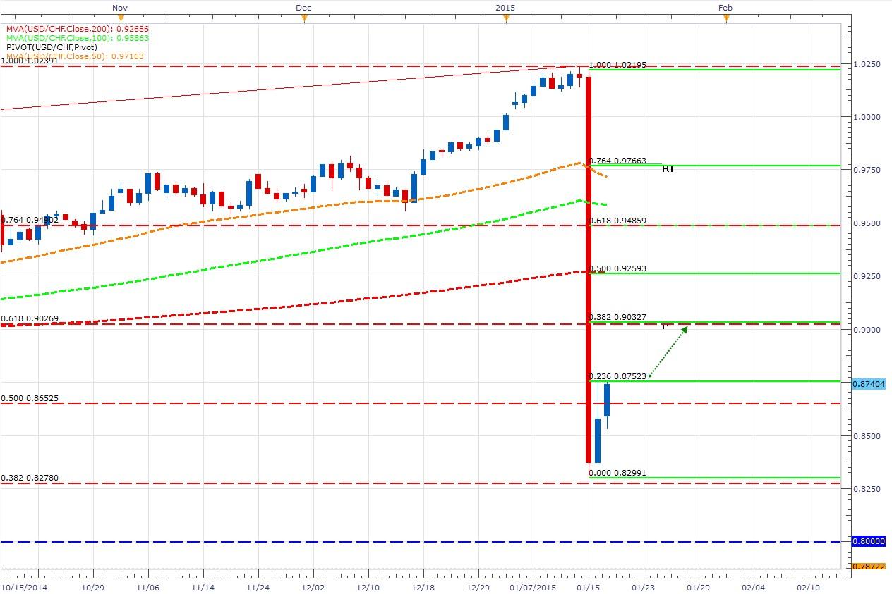 El USD/CHF busca recuperarse de la mano de un dólar solido - Breakout
