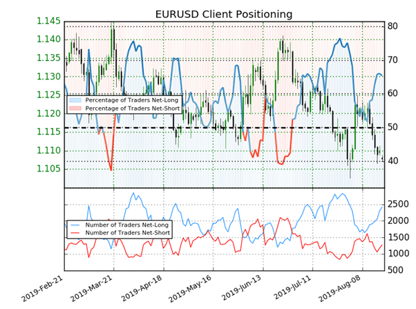 EURUSD : les traders acheteurs augmentent, signal contrarien baissier sur l'eurodollar