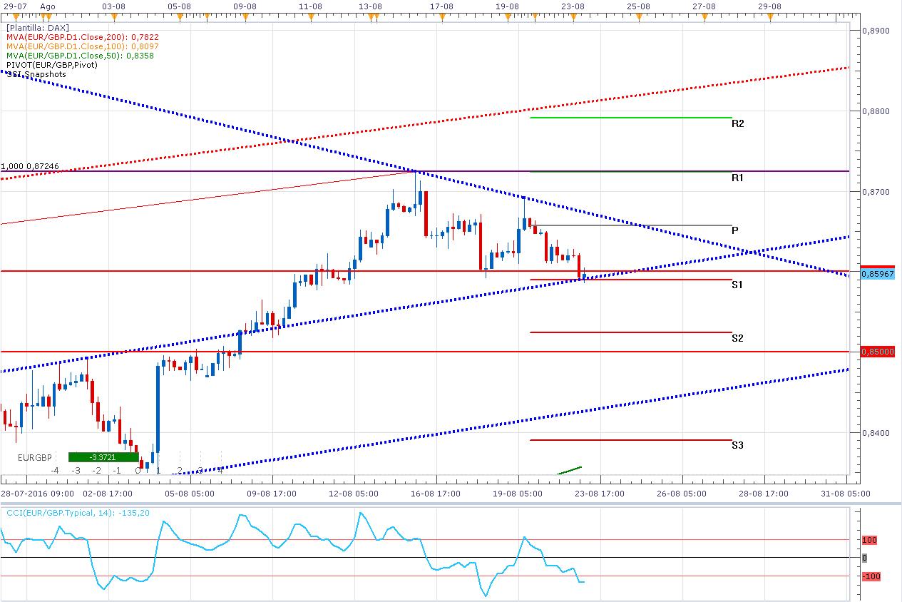 El par Euro Libra Esterlina podría dar la sorpresa - ¿Rompe el triángulo?