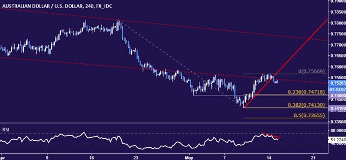 AUD/USD Technical Analysis: Deeper Down Move Seen Ahead