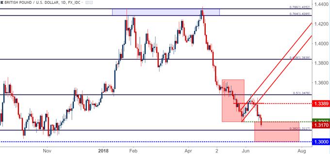 GBP/USD gbpusd daily chart