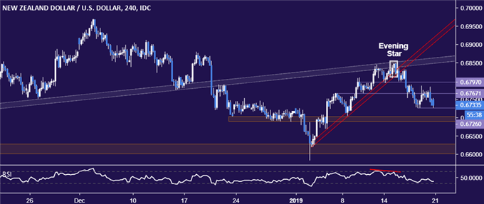 NZD/USD Technical Analysis: NZ Dollar Looks Likely to Fall Further
