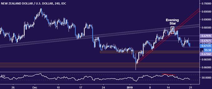 NZD / USD技术分析:新西兰元看起来可能进一步走低