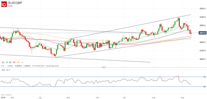 EURGBP Nears Strong Support Levels, Bounce Possible
