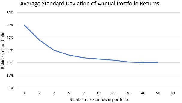 số lượng cổ phiếu so với mức độ rủi ro của danh mục đầu tư