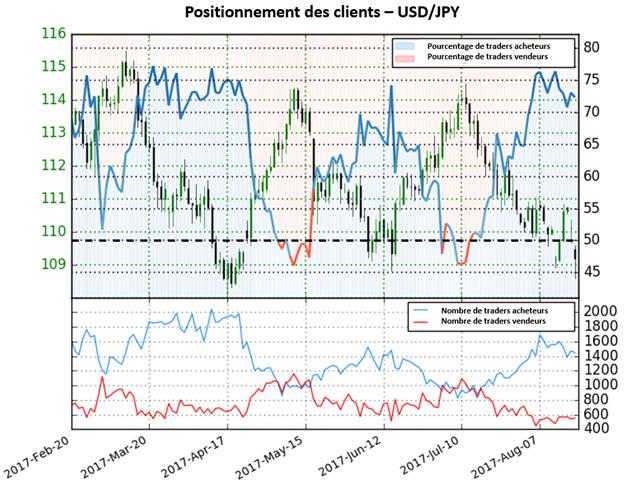 L'USD/JPY pourrait connaitre un retournement