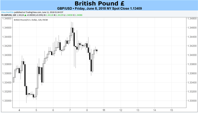 British Pound Forecast: Heavyweght Data to Dictate GBP Direction