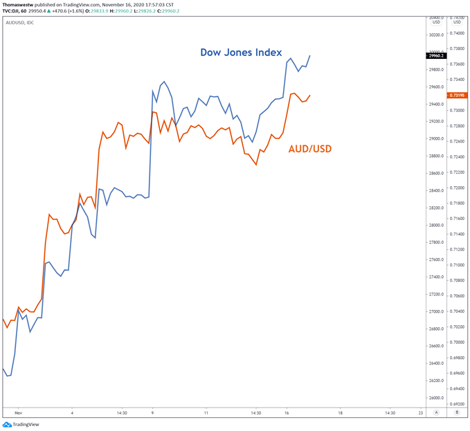 DJI vs aud/usd