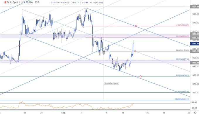 Gold Price Chart - XAU/USD 120min - GLD Trade Outlook - Technical Forecast