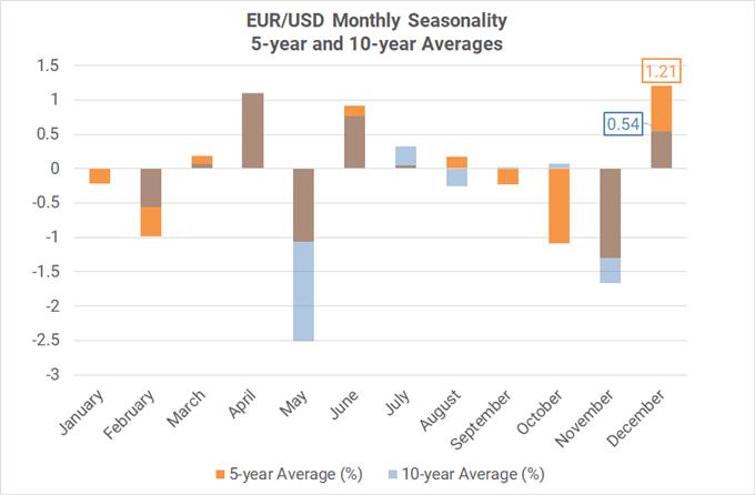 Xu hướng thời vụ theo tháng của cặp EUR/USD ( trung bình 5-10 năm)