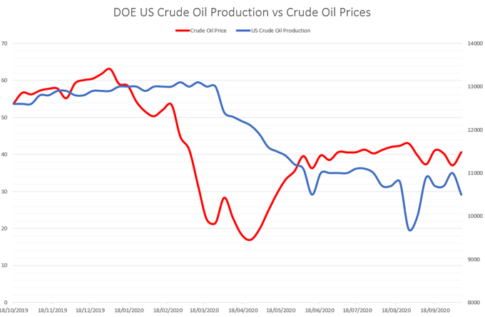 DOE US Crude OIl Production vs Crude OIl Prices