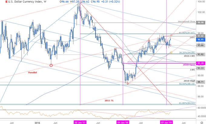 DXY Price Chart - US Dollar Index Weekly