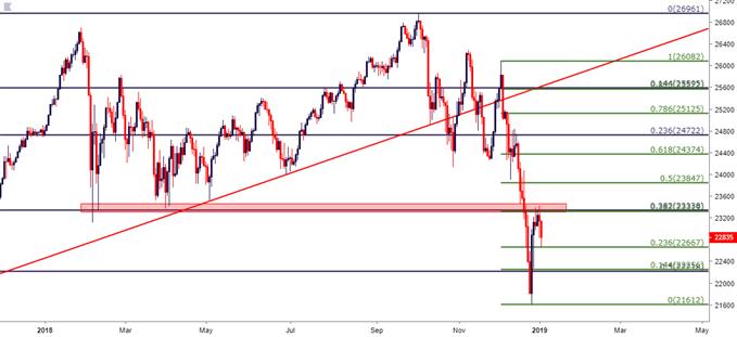 Dow Jones Daily Price Chart DJIA
