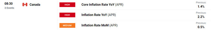 Phân tích USD / CAD: Sức mạnh của đồng Loonie tiếp tục trước khi công bố dữ liệu lạm phát chính