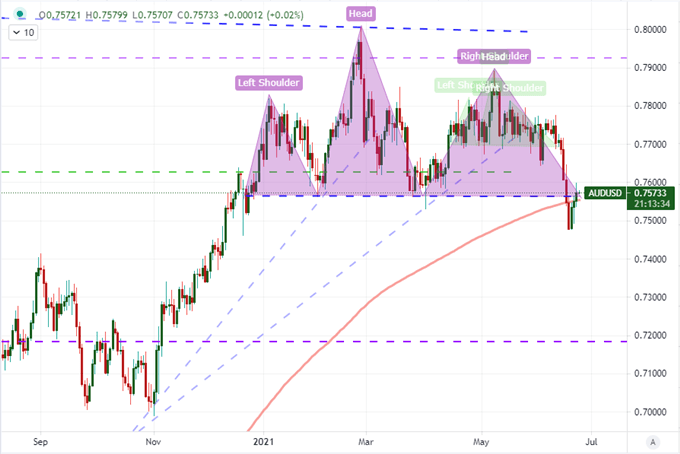 AUDUSD Doesn't Hold Reversal Despite Data, Will Fed Bank Test Charge Nasdaq?