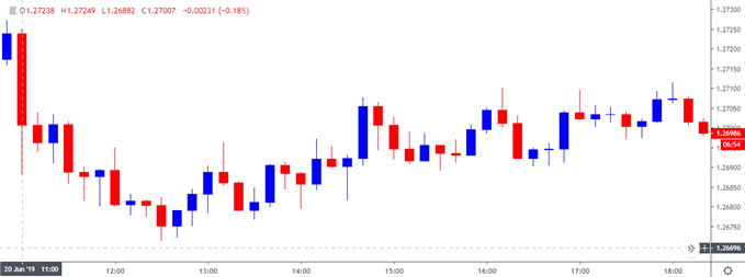 Image of gbpusd 10-minute chart