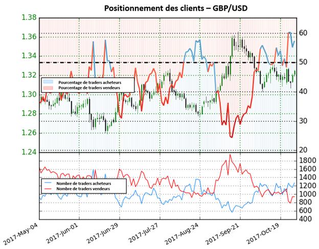 GBP/USD: La paire fournit toujours des signaux mixtes