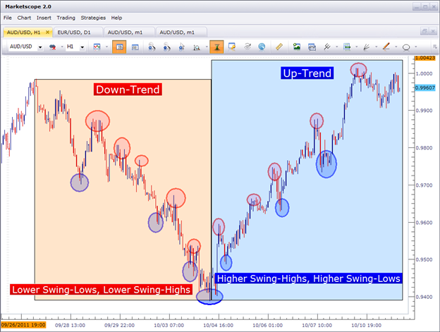 How to Combine Technical and Fundamental Analysis